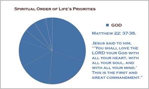 spiritual_pie_chart